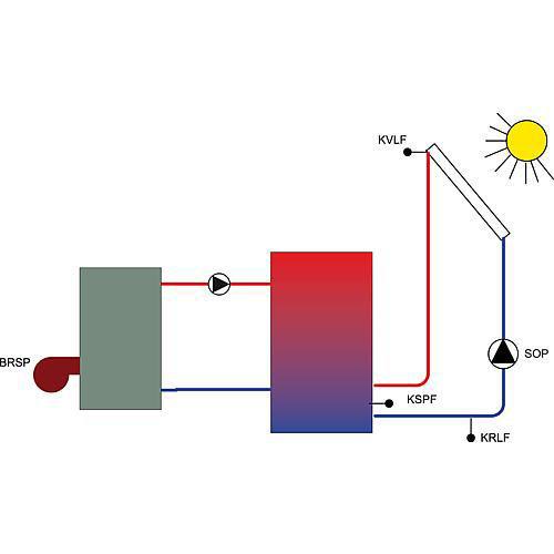 Temperaturdifferenzregelung CETA 101-2